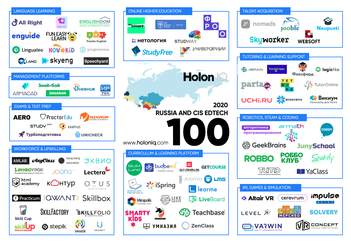 HolonIQ CIS rating of 100 best edtech companies