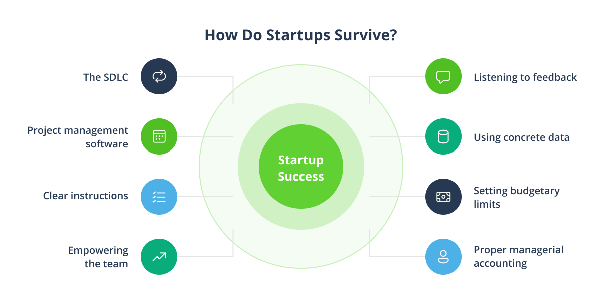 How Do Startups Survive